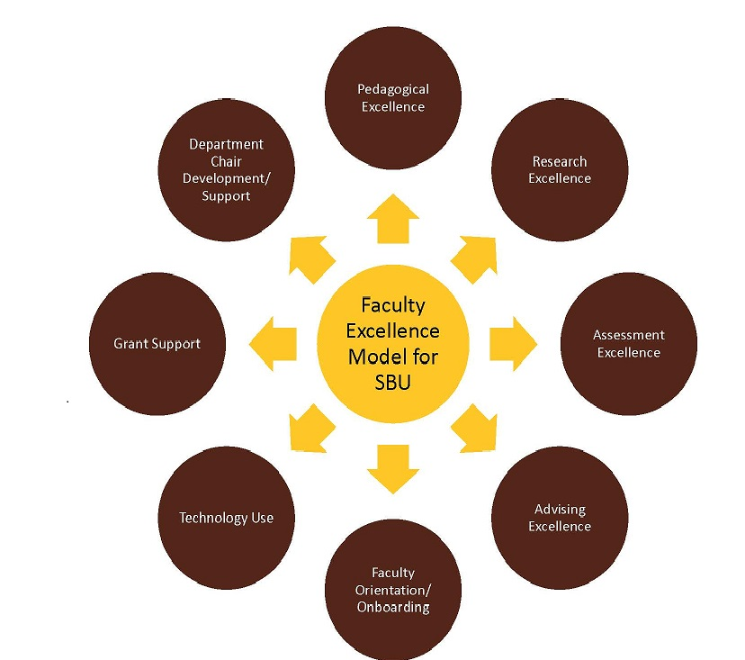 Faculty Excellence Center Model--Graphical Representation