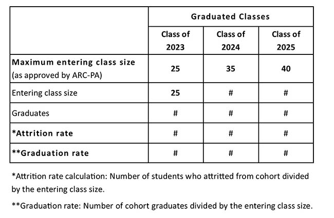 ARC-PA student Attrition table sized