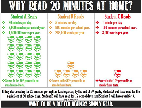 Read at home chart